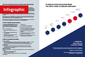 EU MDR Poster Infographic 300x200 - EU Medical Device Regulation (MDR) – The Useful Guide to Labeling Compliance