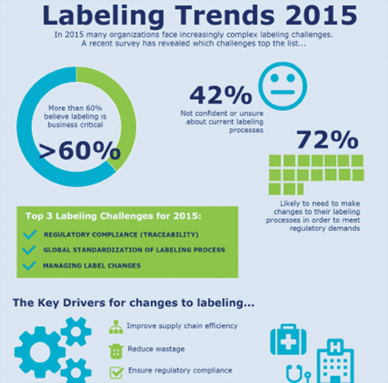 Labeling Trends 2015