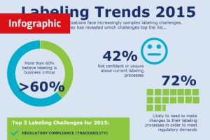 Labeling Trends Survey 2015 Infographic 300x200 - Survey results show labeling is critical to medical device companies