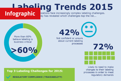 Labeling Trends Survey 2015 Infographic - Labeling-Trends-Survey-2015-Infographic