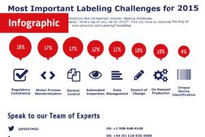 Most Important Labeling Challenges for 2015 Infographic 300x200 - Survey results show top three labeling challenges