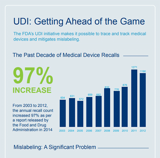 UDI - Getting Ahead of the Game