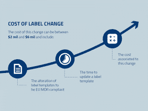 Cost of label change 1 300x225 - Blog