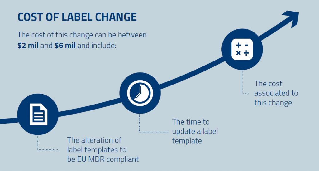 Cost of label change