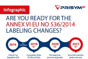 PRISYM ID Annex VI Infographic Thumbnail 300x200 - Infographics