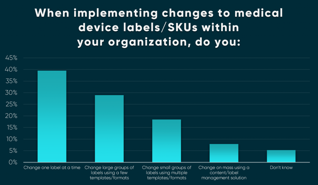 Mass Survey Blog Graph No1 1024x597 - Survey reveals that less than 8% of Medical Device companies have label management systems capable of delivering mass change.