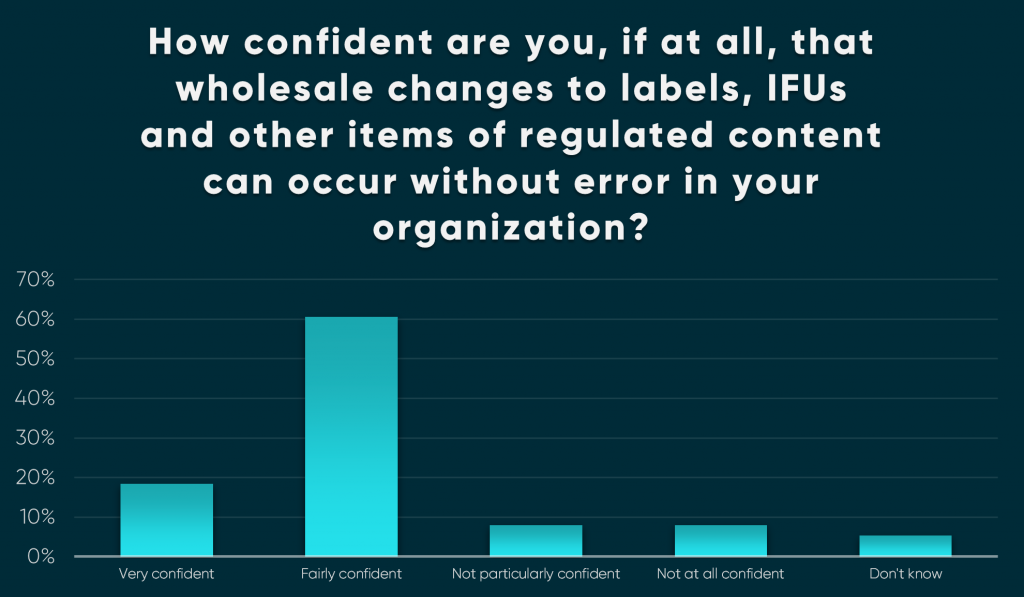 Mass Survey Blog Graph No2 1024x597 - Survey reveals that less than 8% of Medical Device companies have label management systems capable of delivering mass change.