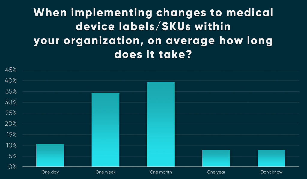 Mass Survey Blog Graph No4 1024x597 - Survey reveals that less than 8% of Medical Device companies have label management systems capable of delivering mass change.