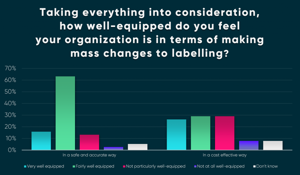 Mass Survey Blog Graph No5 1024x597 - Survey reveals that less than 8% of Medical Device companies have label management systems capable of delivering mass change.