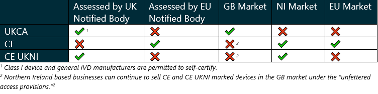 UKCA Table - Medical device manufacturers need to consider how they will transition to the new UKCA conformity marking